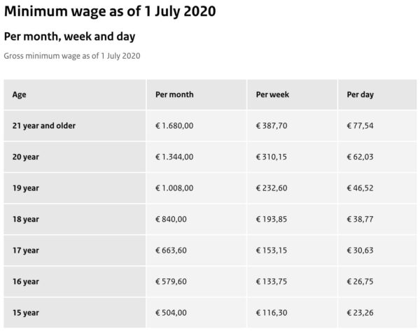 Minimum Wage in the Netherlands - July 1 2020