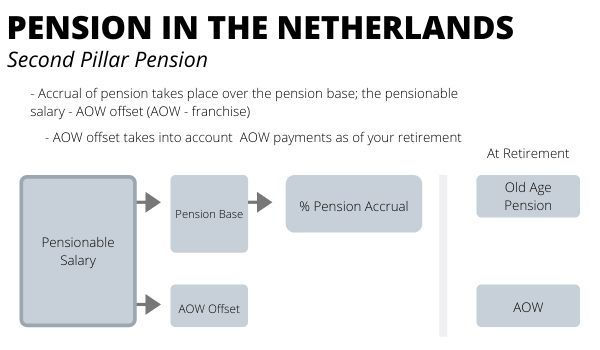 Dutch Pension System-Pillar 2