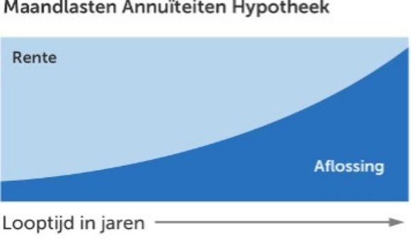 mortgages in the netherlands_maandlasten_hypotheek